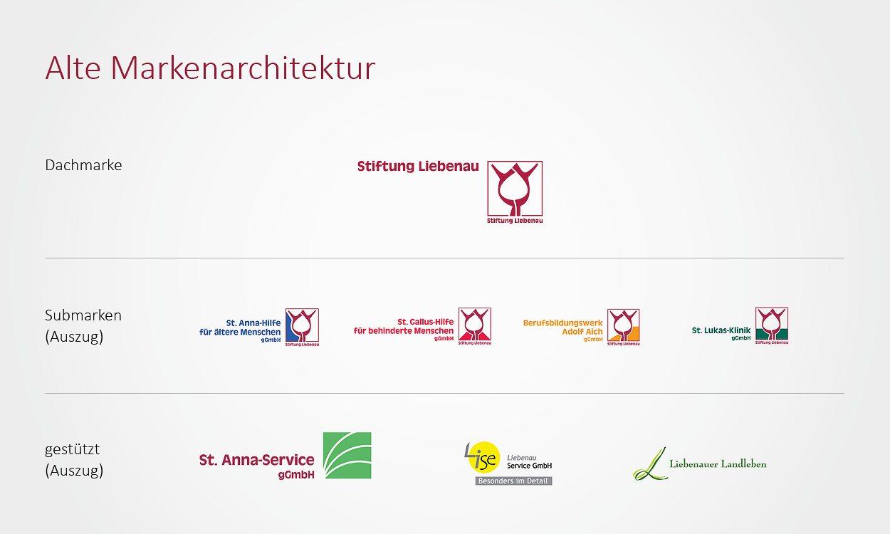 SP_SL_Markenauftritt_Dachmarkenstrategie_g1
