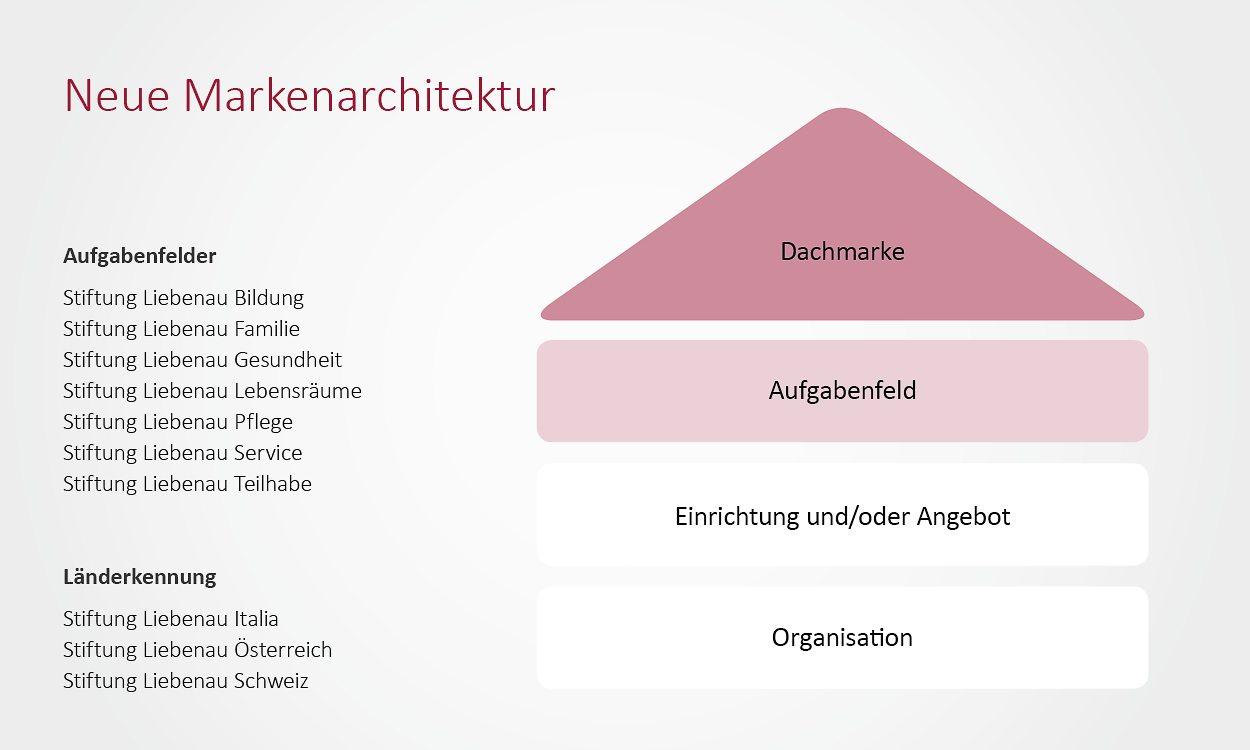 SP_SL_Markenauftritt_Dachmarkenstrategie_g3